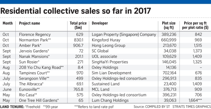 171021_Residential collective sales so far in 2017