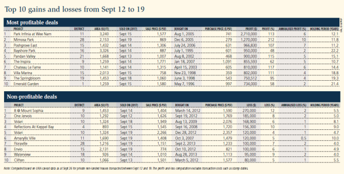 Top 10 gains and losses from Sept 12 to 19 small