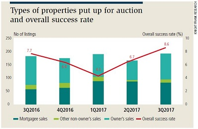 798430-Graph-1 - auction