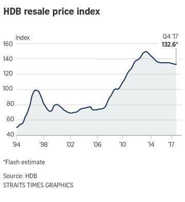Hdb resale price index