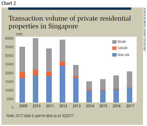 transcation volume of private residential properties