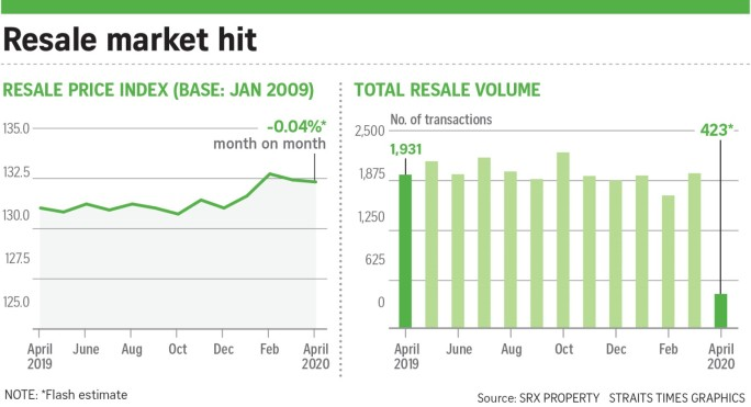 050920 - HDB Resale Volume