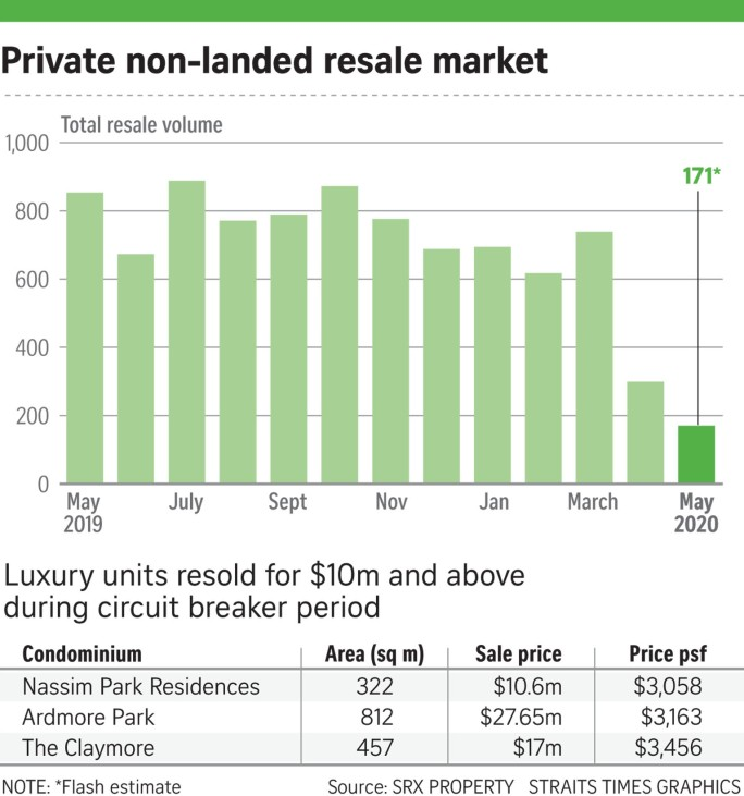 200610 Non-landed private resale SRX charts