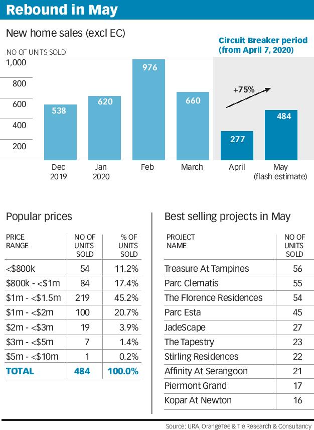 061120 - New Home Sale rebound in May 2020