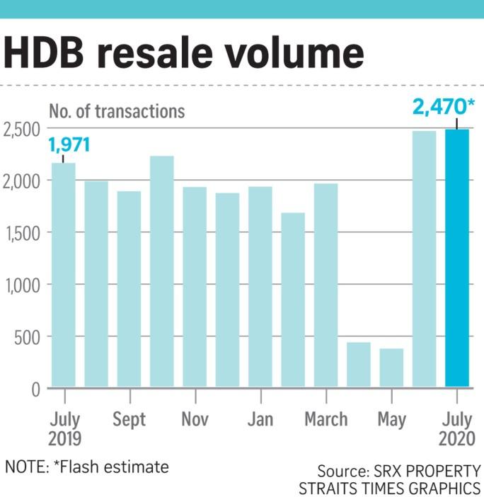 200807_HDB resale
